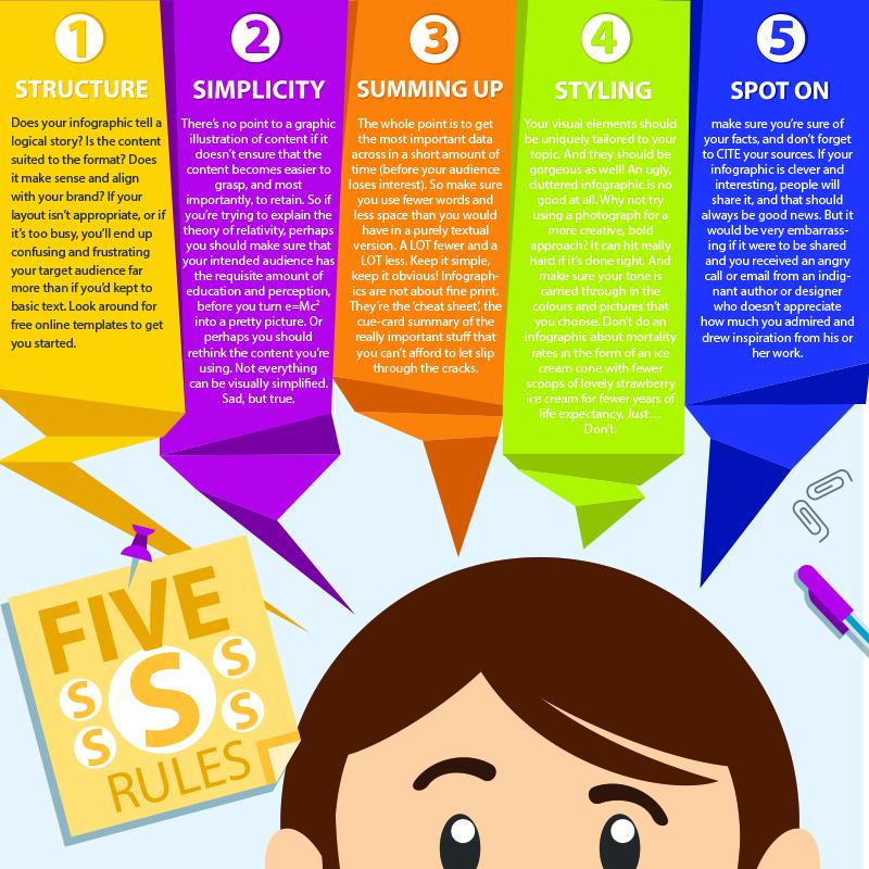 Five S